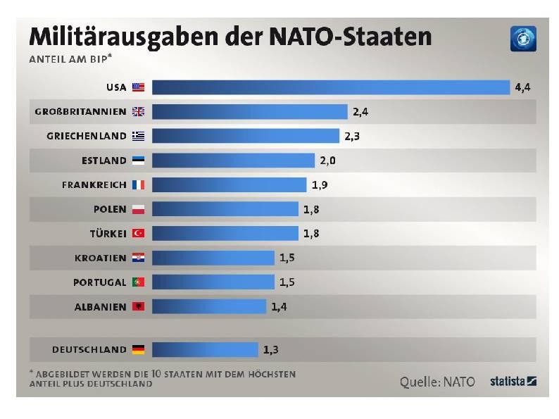 Militärausgaben der NATO-Staaten