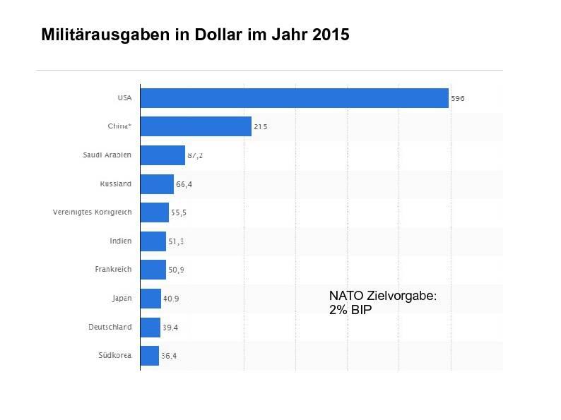 Militärausgaben in Dollar im Jahr 2015